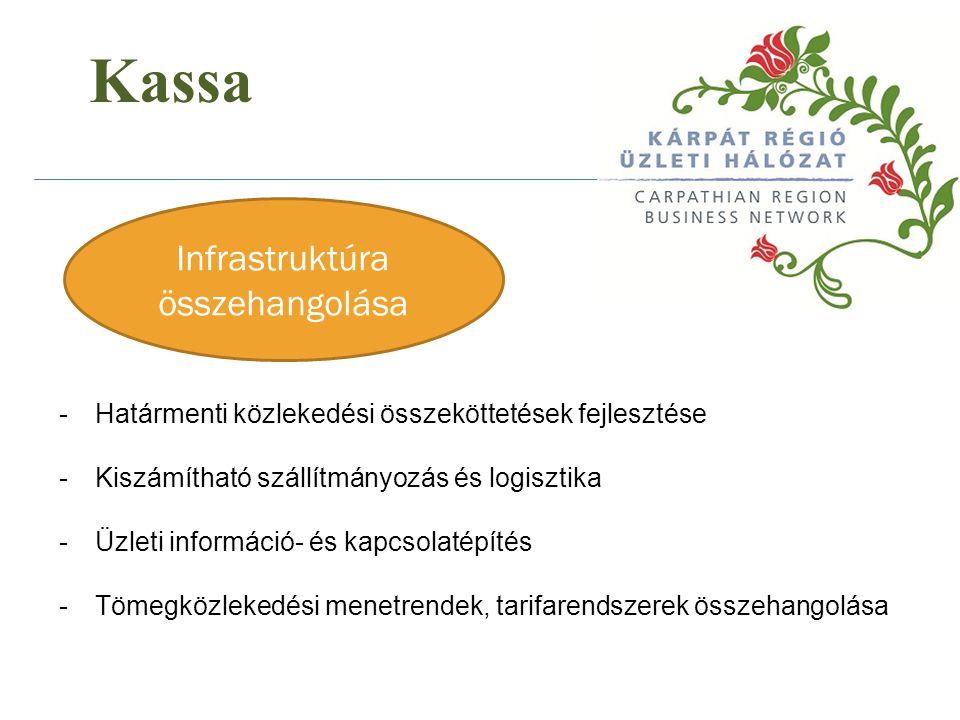 Infrastruktúra összehangolása Kassa