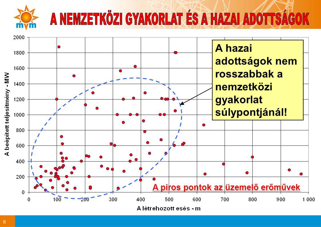 8 A hazai adottságok nem rosszabbak a nemzetközi gyakorlat súlypontjánál! A piros pontok az üzemelő erőművek