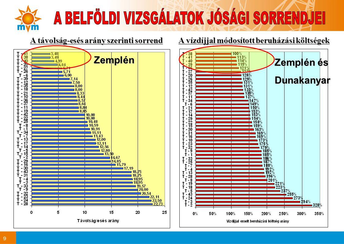 9 A vízdíjjal módosított beruházási költségek A távolság-esés arány szerinti sorrend Zemplén Zemplén és Dunakanyar