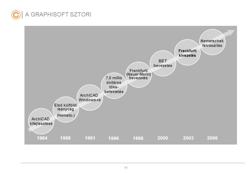 14 A GRAPHISOFT SZTORI ArchiCAD kifejlesztése 1984 ArchiCAD Windows-ra 1988 1991 1996 1998 Első külföldi leánycég (Németo.) 7,5 millió dolláros tőke-
