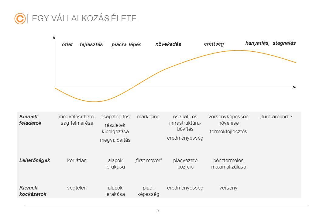 3 EGY VÁLLALKOZÁS ÉLETE Kiemelt feladatok megvalósítható- ság felmérése csapatépítés részletek kidolgozása megvalósítás marketingcsapat- és infrastruk