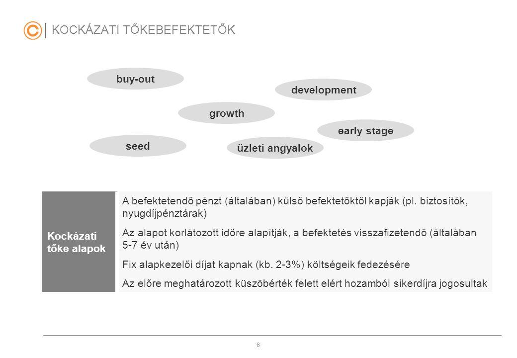 6 KOCKÁZATI TŐKEBEFEKTETŐK Kockázati tőke alapok A befektetendő pénzt (általában) külső befektetőktől kapják (pl. biztosítók, nyugdíjpénztárak) Az ala