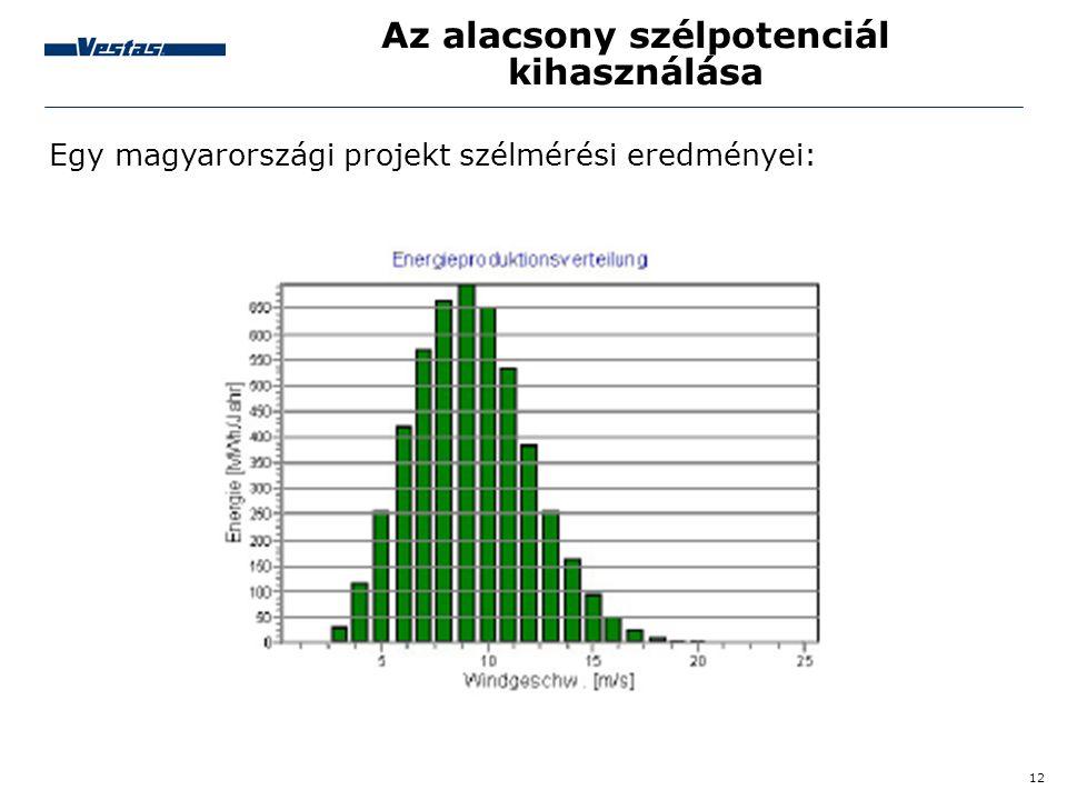 12 Az alacsony szélpotenciál kihasználása Egy magyarországi projekt szélmérési eredményei: