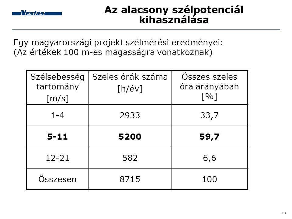 13 Az alacsony szélpotenciál kihasználása Egy magyarországi projekt szélmérési eredményei: (Az értékek 100 m-es magasságra vonatkoznak) Szélsebesség t
