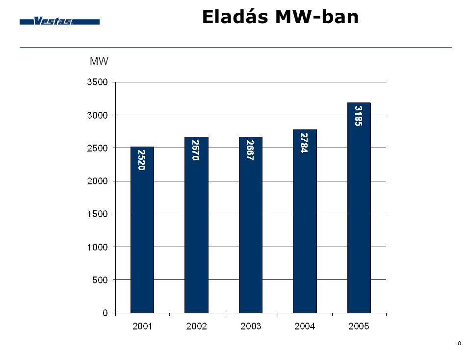 29 Szápári szélerőmű – az első MW osztálybeli szélerőmű Az alapszekció elhelyezése (15,4 t)