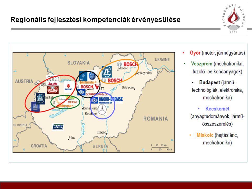 12 Regionális fejlesztési kompetenciák érvényesülése