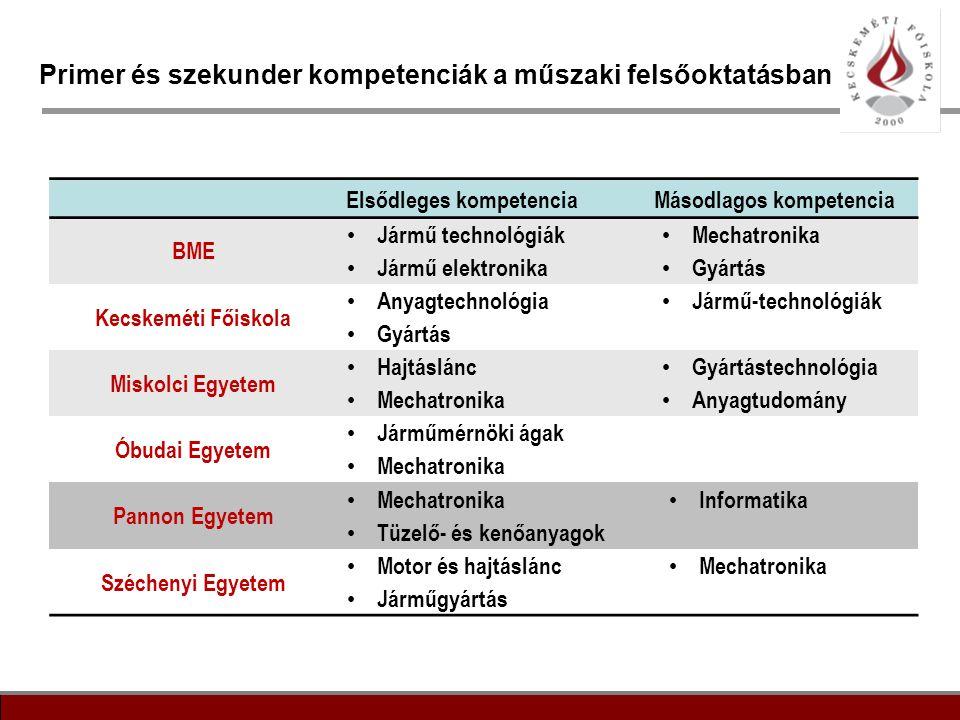13 Primer és szekunder kompetenciák a műszaki felsőoktatásban Elsődleges kompetenciaMásodlagos kompetencia BME • Jármű technológiák • Jármű elektronik