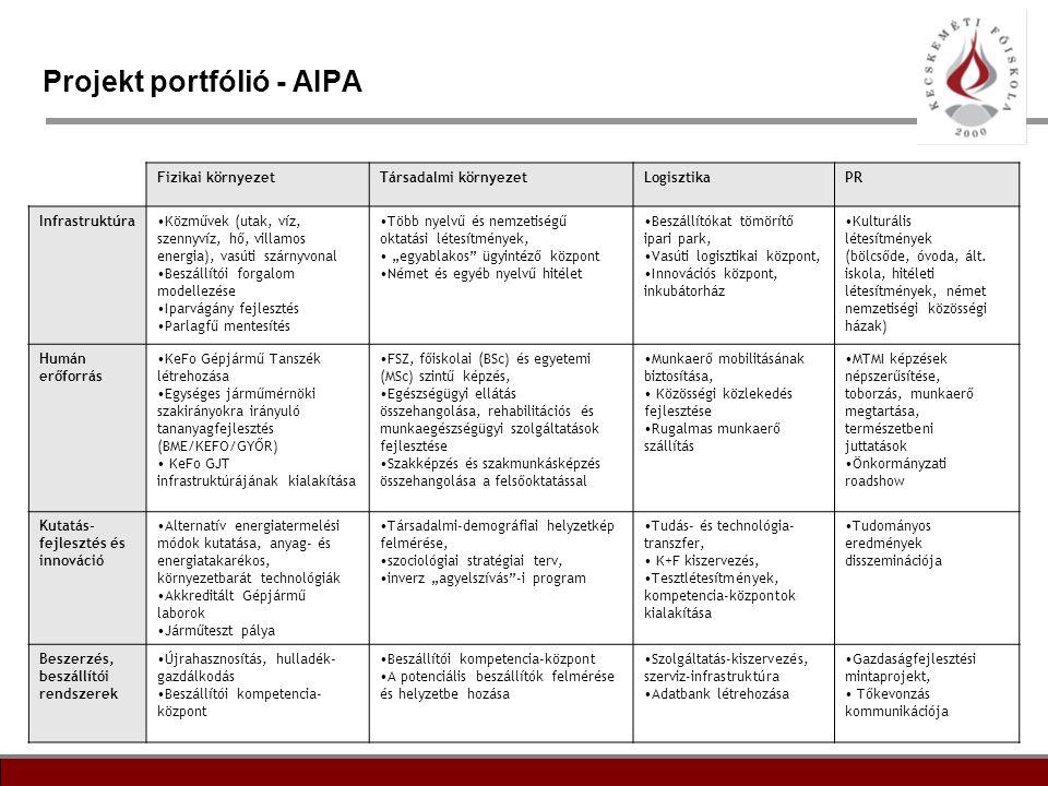 6 Projekt portfólió - AIPA Fizikai környezetTársadalmi környezetLogisztikaPR Infrastruktúra•Közművek (utak, víz, szennyvíz, hő, villamos energia), vas