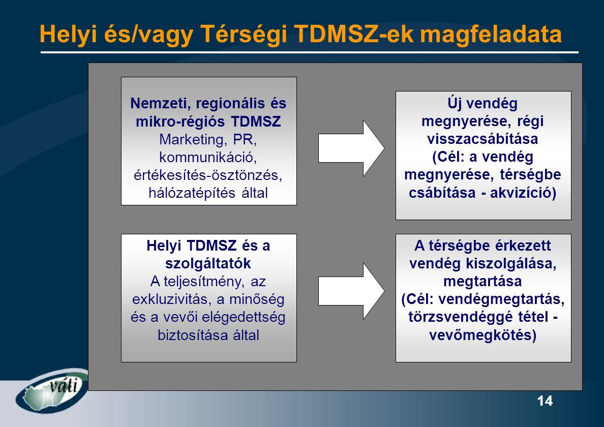 14 Helyi és/vagy Térségi TDMSZ-ek magfeladata Új vendég megnyerése, régi visszacsábítása (Cél: a vendég megnyerése, térségbe csábítása - akvizíció) A