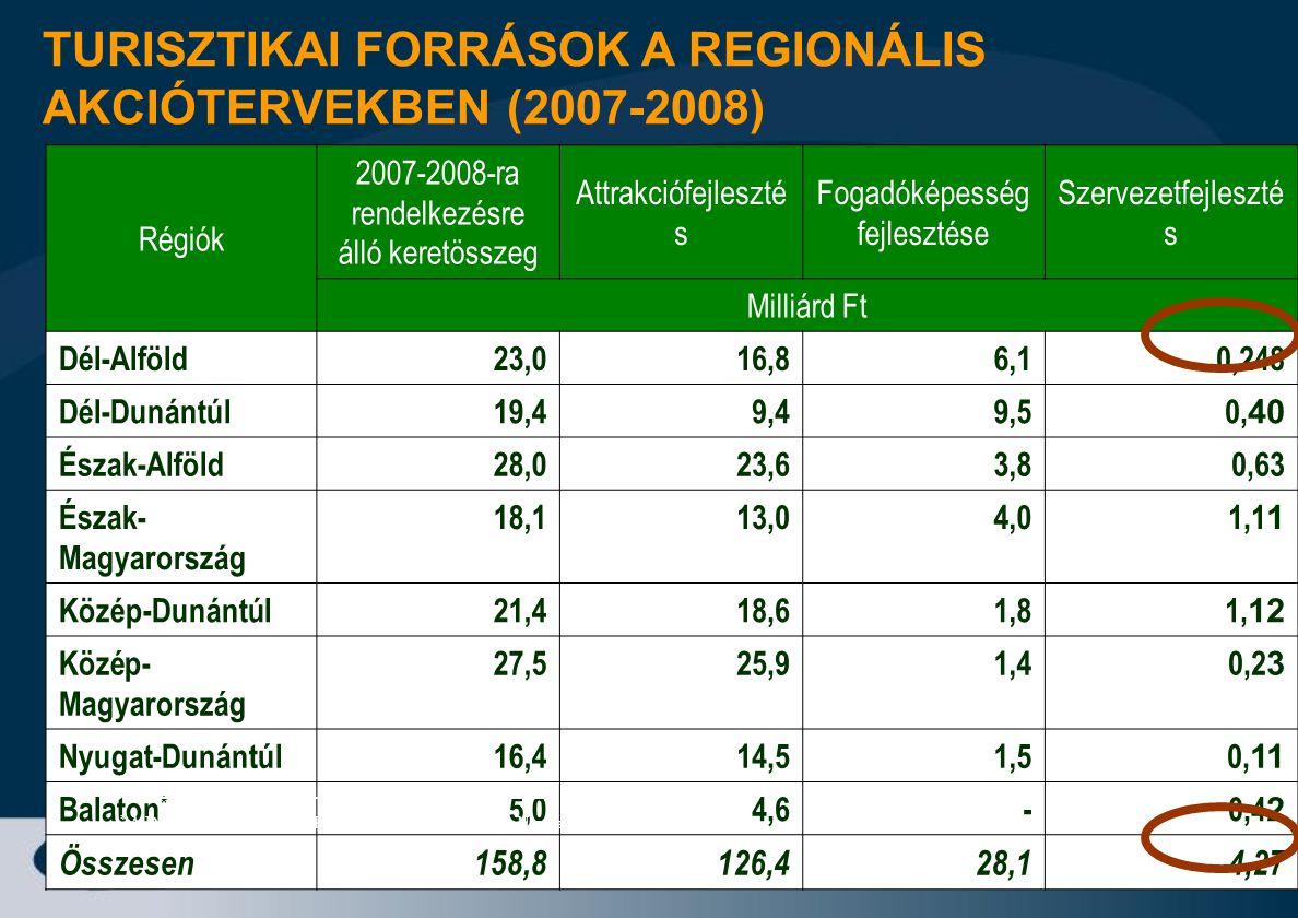 17 Régiók 2007-2008-ra rendelkezésre álló keretösszeg Attrakciófejleszté s Fogadóképesség fejlesztése Szervezetfejleszté s Milliárd Ft Dél-Alföld23,01