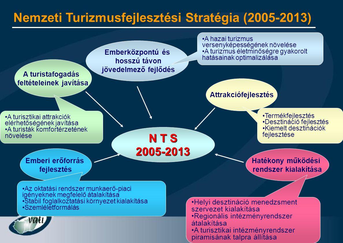 4 N T S 2005-2013 A turistafogadás feltételeinek javítása Emberközpontú és hosszú távon jövedelmező fejlődés Attrakciófejlesztés Emberi erőforrás fejl