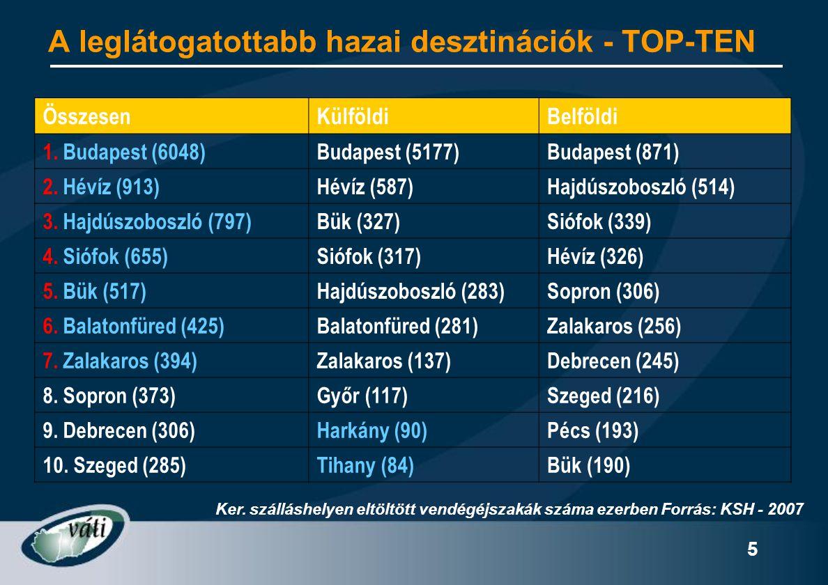 5 A leglátogatottabb hazai desztinációk - TOP-TEN ÖsszesenKülföldiBelföldi 1. Budapest (6048)Budapest (5177)Budapest (871) 2. Hévíz (913)Hévíz (587)Ha