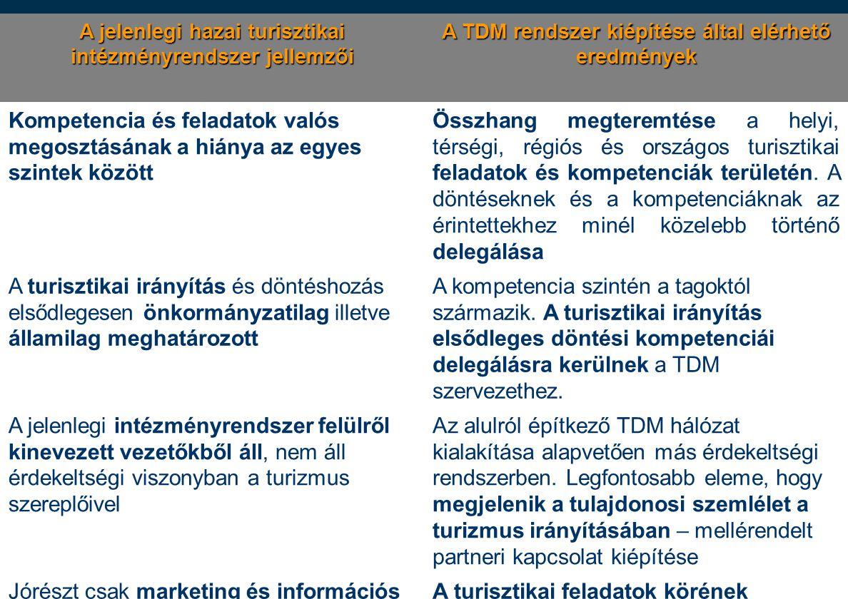 8 A jelenlegi hazai turisztikai intézményrendszer jellemzői A TDM rendszer kiépítése által elérhető eredmények Kompetencia és feladatok valós megosztá