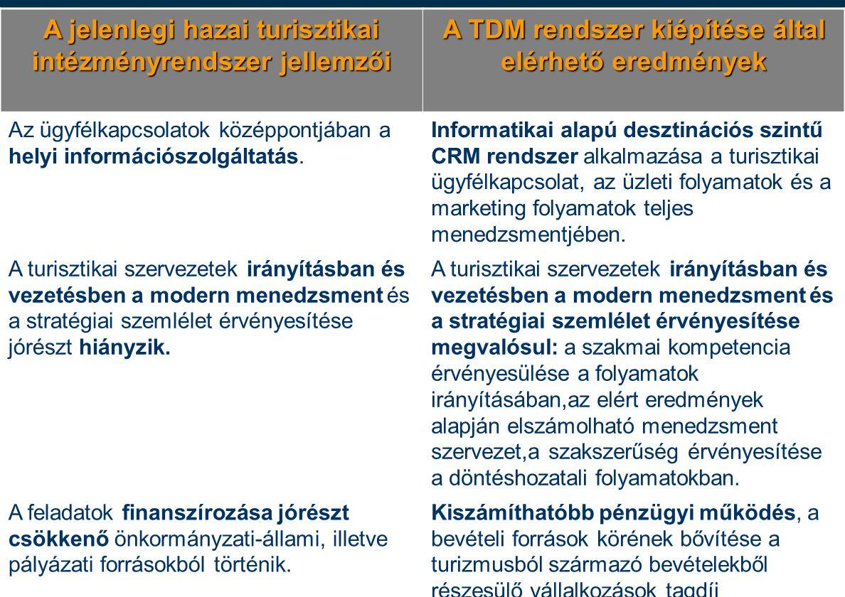 30 Együttműködési Megállapodások Az önkormányzat megszünteti a párhuzamos struktúrákat, kapacitásokat, s az egyes szereplők közötti kompetenciákat a TDM-mel megkötött Együttműködési Megállapodásban (vagy azzal egyenértékű szerződésben) szabályozza – kiemelten –turisztikai információ-szolgáltatás (pl.