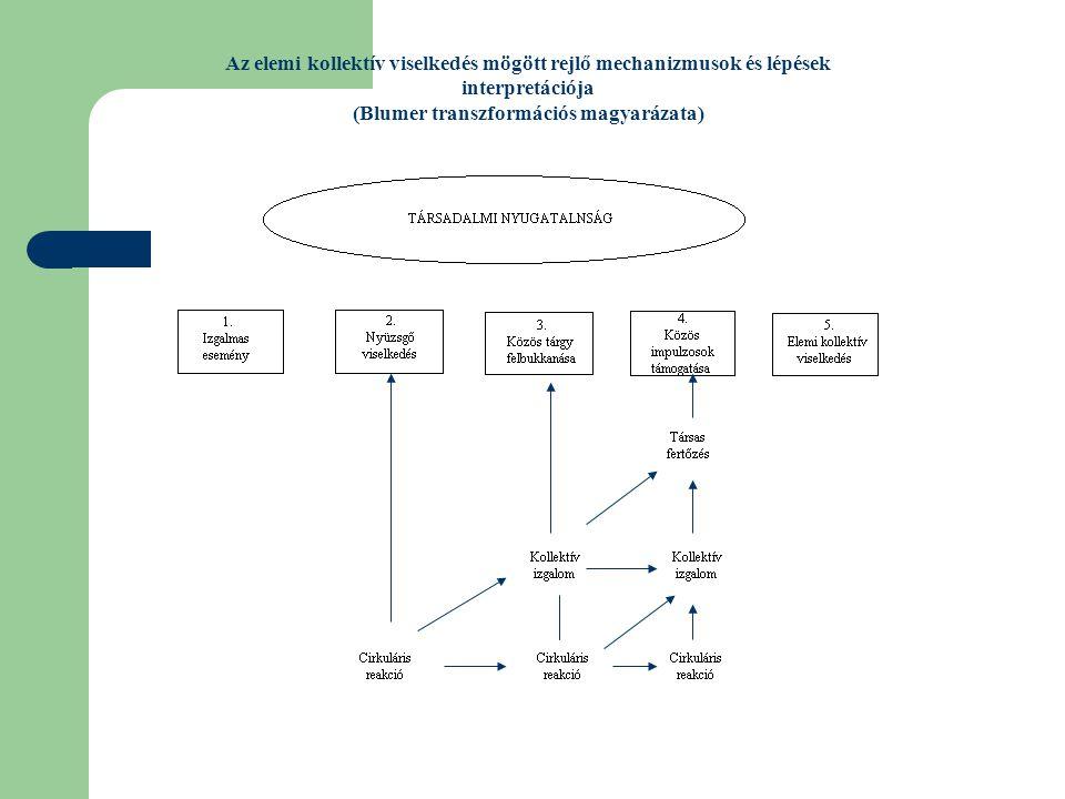 Az elemi kollektív viselkedés mögött rejlő mechanizmusok és lépések interpretációja (Blumer transzformációs magyarázata)
