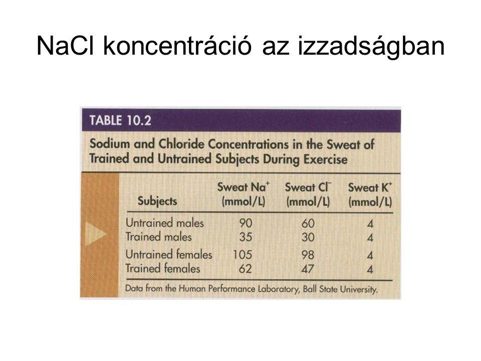 NaCl koncentráció az izzadságban