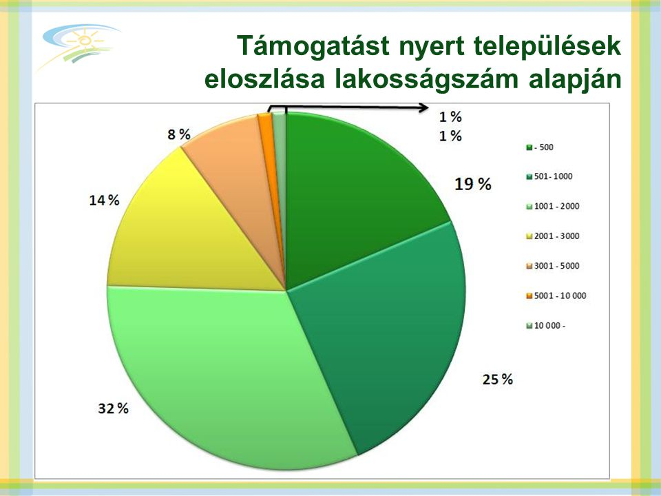 Támogatást nyert települések eloszlása lakosságszám alapján