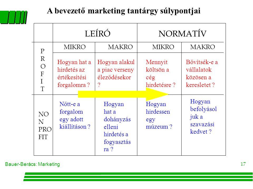 Bauer-Berács: Marketing 16 PROFITPROFIT NO N PRO FIT LEÍRÓNORMATÍV MIKROMAKROMIKROMAKRO Mennyit költsön a cég hirdetésre ? Bővítsék-e a vállalatok köz
