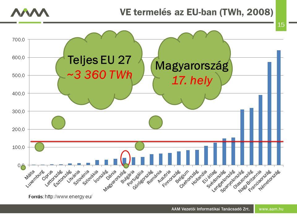 15 VE termelés az EU-ban (TWh, 2008) Forrás: http://www.energy.eu/ Teljes EU 27 ~3 360 TWh Magyarország 17. hely