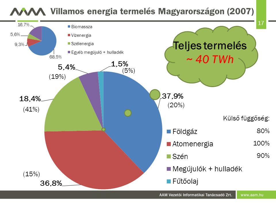 17 Villamos energia termelés Magyarországon (2007) Teljes termelés ~ 40 TWh (20%) (15%) (41%) (19%) (5%) Külső függőség: 80% 100% 90%