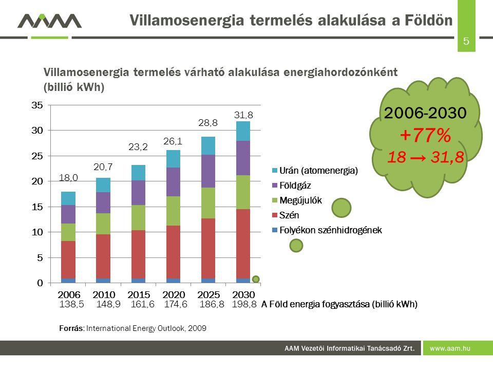 5 Villamosenergia termelés alakulása a Földön 2006-2030 +77% 18 → 31,8 Forrás: International Energy Outlook, 2009 Villamosenergia termelés várható ala