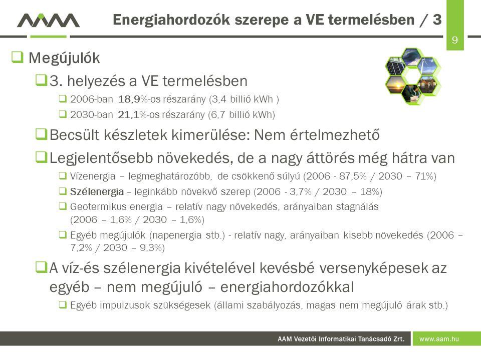 9 Energiahordozók szerepe a VE termelésben / 3  Megújulók  3. helyezés a VE termelésben  2006-ban 18,9%-os részarány (3,4 billió kWh )  2030-ban 2