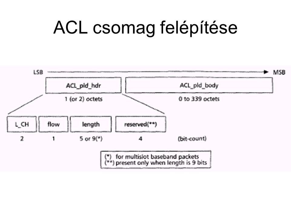 ACL csomag felépítése