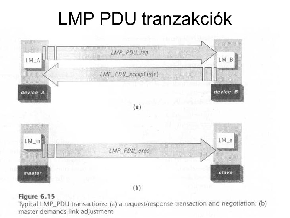 LMP PDU tranzakciók