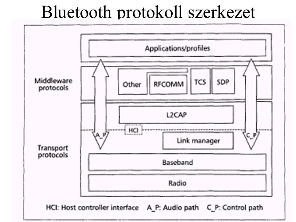 •transport: speciális Bt protokollok, minden kommunikációban részt vesznek •middleware: spec.
