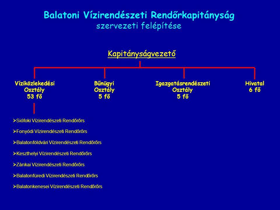 Balatoni Vízirendészeti Rendőrkapitányság szervezeti felépítése Kapitányságvezető Víziközlekedési Osztály 53 fő Bűnügyi Osztály 5 fő Igazgatásrendésze
