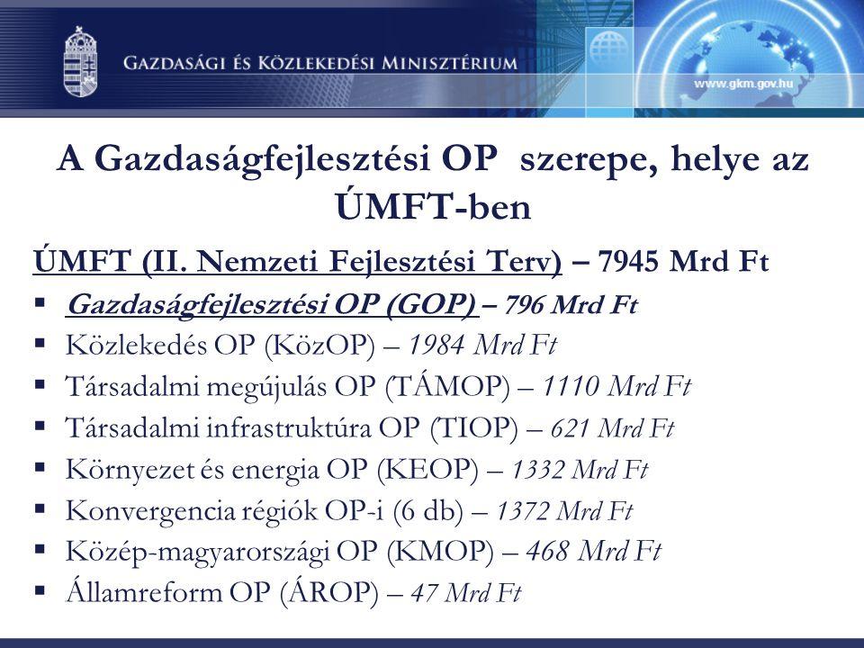 A Gazdaságfejlesztési OP szerepe, helye az ÚMFT-ben ÚMFT (II. Nemzeti Fejlesztési Terv) – 7945 Mrd Ft  Gazdaságfejlesztési OP (GOP) – 796 Mrd Ft  Kö
