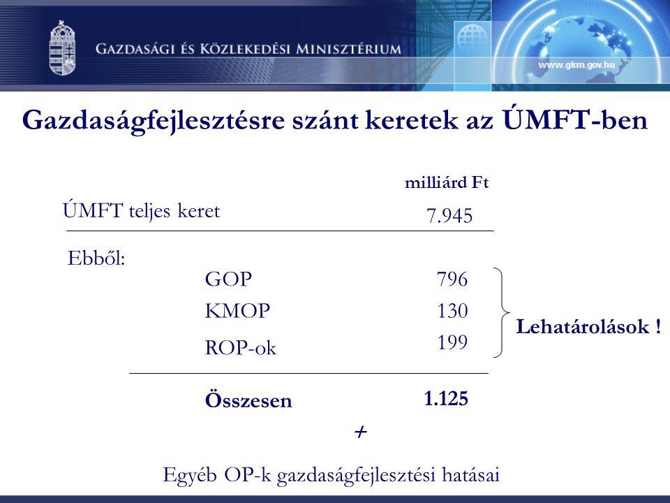 Gazdaságfejlesztésre szánt keretek az ÚMFT-ben ÚMFT teljes keret GOP KMOP ROP-ok Összesen 796 7.945 130 199 1.125 milliárd Ft + Egyéb OP-k gazdaságfejlesztési hatásai Ebből: Lehatárolások !