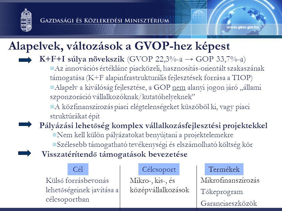 """Alapelvek, változások a GVOP-hez képest K+F+I súlya növekszik (GVOP 22,3%-a → GOP 33,7%-a) Pályázási lehet ő ség komplex vállalkozásfejlesztési projektekkel Visszatérítend ő támogatások bevezetése  Nem kell külön pályázatokat benyújtani a projektelemekre  Szélesebb támogatható tevékenységi és elszámolható költség kör Mikrofinanszírozás T ő keprogram Garanciaeszközök Termékek Mikro-, kis-, és középvállalkozások Célcsoport Küls ő forrásbevonás lehet ő ségeinek javítása a célcsoportban Cél  Az innovációs értéklánc piacközeli, hasznosítás-orientált szakaszának támogatása (K+F alapinfrastrukturális fejlesztések forrása a TIOP)  Alapelv a kiválóság fejlesztése, a GOP nem alanyi jogon járó """"állami szponzoráció vállalkozóknak/kutatóhelyeknek  A közfinanszírozás piaci elégtelenségeket küszöböl ki, vagy piaci struktúrákat épít"""