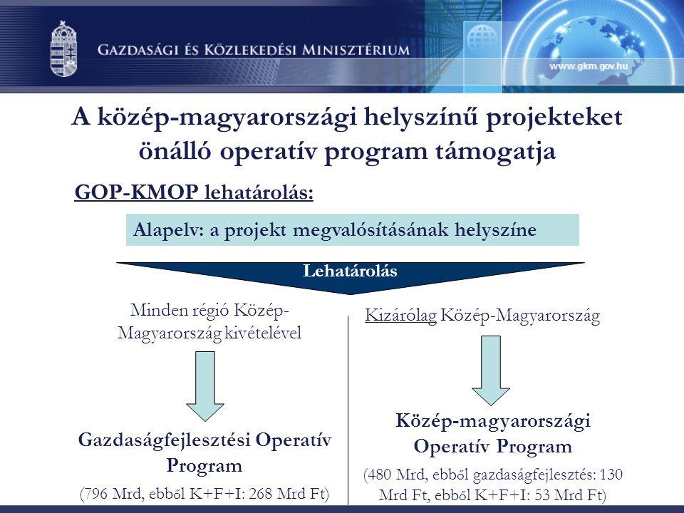 A közép-magyarországi helyszínű projekteket önálló operatív program támogatja GOP-KMOP lehatárolás: Alapelv: a projekt megvalósításának helyszíne Gazdaságfejlesztési Operatív Program (796 Mrd, ebb ő l K+F+I: 268 Mrd Ft) Minden régió Közép- Magyarország kivételével Kizárólag Közép-Magyarország Közép-magyarországi Operatív Program (480 Mrd, ebb ő l gazdaságfejlesztés: 130 Mrd Ft, ebb ő l K+F+I: 53 Mrd Ft) Lehatárolás