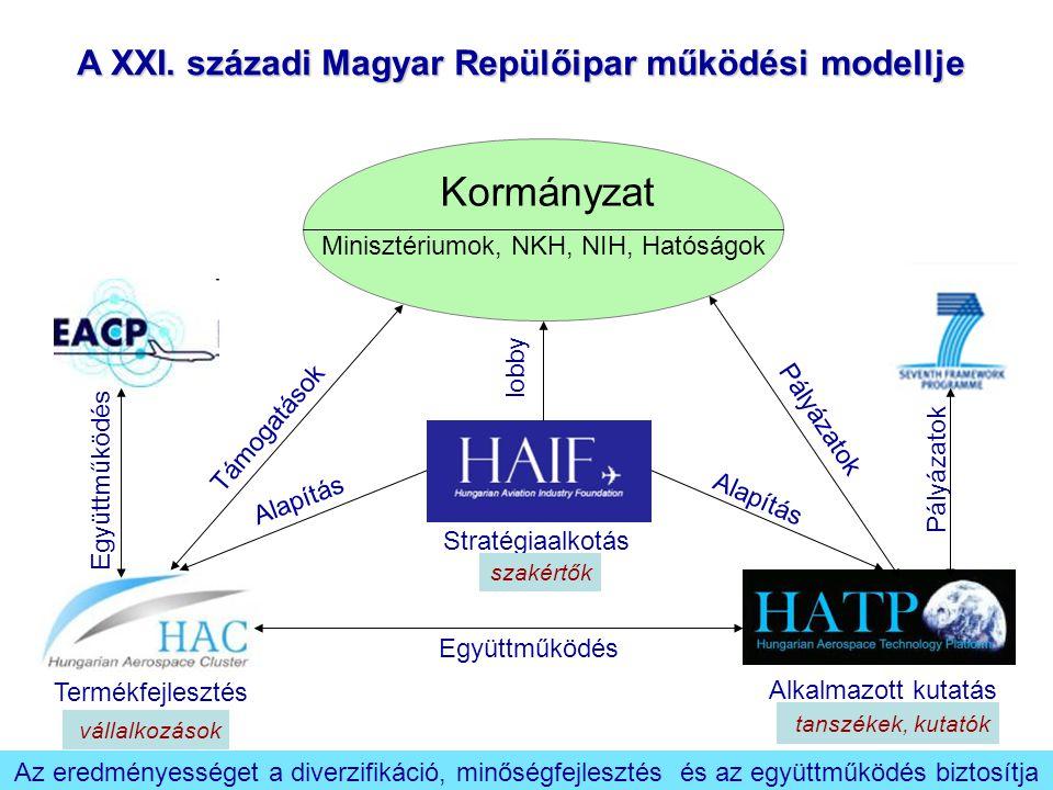 2007 2006 2005 2004 2002 2001 1999 A HATP Hungarian Aerospace Technology Platform megalakulása A HAC létrehozása a Hungarian Aviation Industry Foundation által A Corvus Aircraft kft.