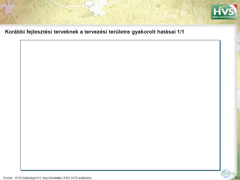 103 Forrás:HVS kistérségi HVI, helyi érintettek, KSH, HVS adatbázis Korábbi fejlesztési terveknek a tervezési területre gyakorolt hatásai 1/1