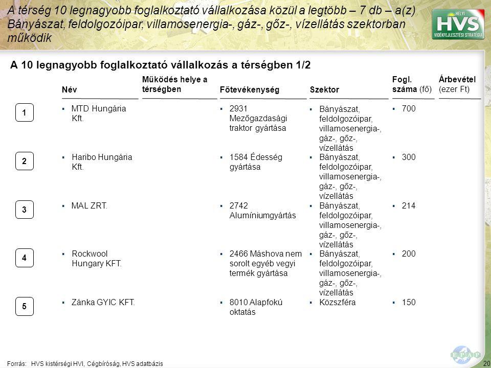 20 Forrás:HVS kistérségi HVI, Cégbíróság, HVS adatbázis A 10 legnagyobb foglalkoztató vállalkozás a térségben 1/2 A térség 10 legnagyobb foglalkoztató vállalkozása közül a legtöbb – 7 db – a(z) Bányászat, feldolgozóipar, villamosenergia-, gáz-, gőz-, vízellátás szektorban működik Név ▪MTD Hungária Kft.