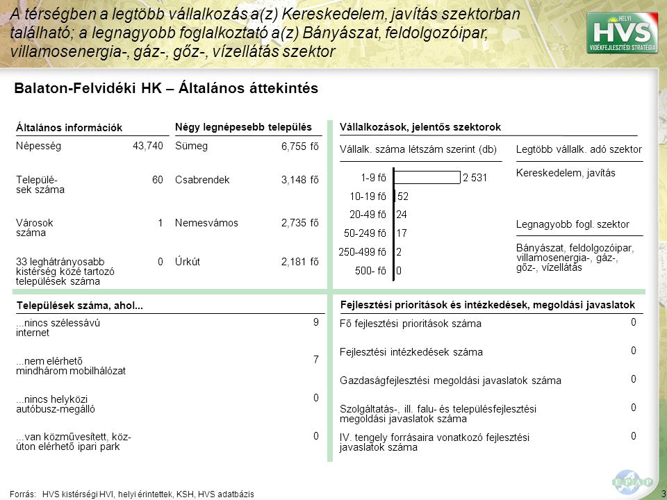 """74 A 10 legfontosabb gazdaságfejlesztési megoldási javaslat 1/5 A 10 legfontosabb gazdaságfejlesztési megoldási javaslatból a legtöbb – db – a(z) szektorhoz kapcsolódik Megoldási javaslat 1 Szektor Forrás:HVS kistérségi HVI, helyi érintettek, HVS adatbázis Kapcsolódó fejlesztési intézkedés 2 ▪"""""""