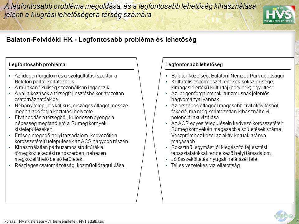 4 Balaton-Felvidéki HK - Legfontosabb probléma és lehetőség A legfontosabb probléma megoldása, és a legfontosabb lehetőség kihasználása jelenti a kiugrási lehetőséget a térség számára Forrás:HVS kistérségi HVI, helyi érintettek, HVT adatbázis Legfontosabb problémaLegfontosabb lehetőség ▪Az idegenforgalom és a szolgáltatási szektor a Balaton partra korlátozódik.