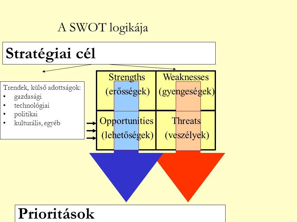 5 Trendek, külső adottságok: •gazdasági •technológiai •politikai •kulturális, egyéb Stratégiai cél Prioritások Strengths (erősségek) Weaknesses (gyengeségek) Opportunities (lehetőségek) Threats (veszélyek) A SWOT logikája