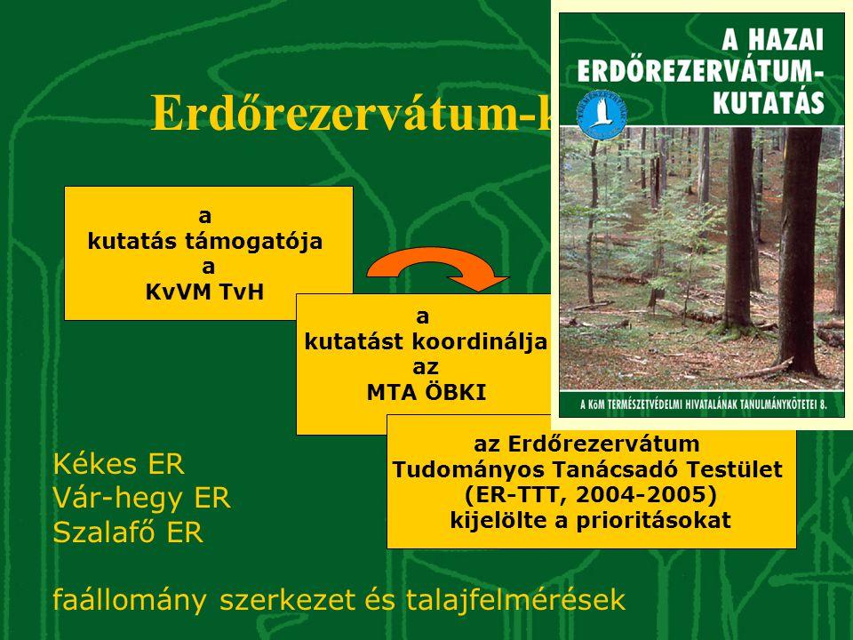Kutatási stratégia A 63 erdőrezervátumból: •eseménykövetés (EK) – 58 ER •hosszútávú vizsgálatok (HTV) – 39 ER •célorientált kutatások (CK) – 11 ER Kékes ER Szalafő ER Vár-hegy ER