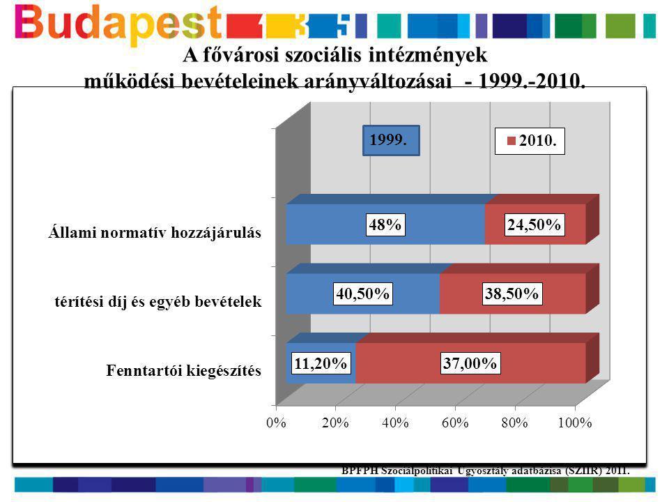 országosan összes szolgáltatás szám 1017100%Budapesten összes szolgáltatás szám 1019,93% összes ellátotti férőhely szám 25513100% összes ellátotti férőhely szám 20988,22% Fogyatékos személyek részére nyújtott szolgáltatások 2011.
