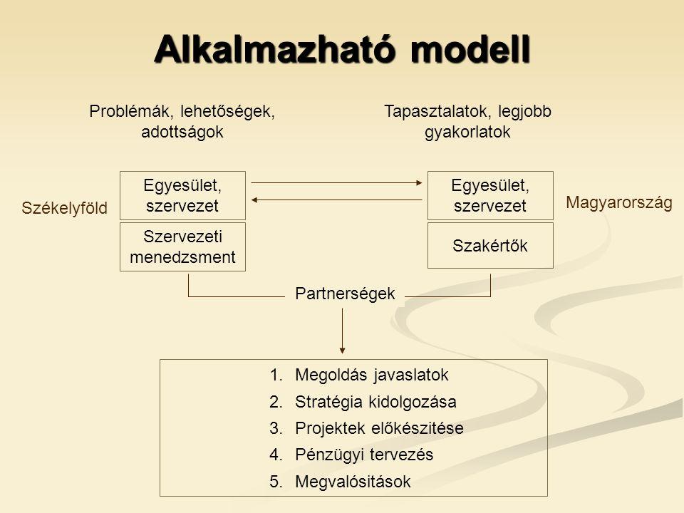 Alkalmazható modell Egyesület, szervezet Szervezeti menedzsment Egyesület, szervezet Szakértők Problémák, lehetőségek, adottságok Partnerségek 1.Megoldás javaslatok 2.Stratégia kidolgozása 3.Projektek előkészitése 4.Pénzügyi tervezés 5.Megvalósitások Tapasztalatok, legjobb gyakorlatok Székelyföld Magyarország