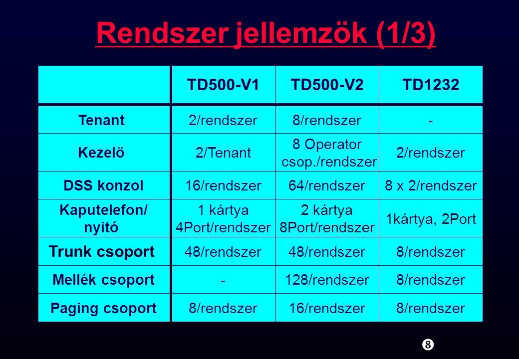 Rendszer jellemzök (2/3) TD500-V1TD500-V2TD1232 Rendszer gyorstárcsázó memória (SSD) 200/rendszer (Account kóddal megosztva) 1000/Tenant 2000/rendszer 500/rendszer Call Park terület20/rendszer 100/Tenant 800/rendszer 10/rendszer Account kód 200/rendszer (SSD-vel megosztva) 1000/Tenant 1000/rendszer 128/rendszer DDI (DID) módosító kód 4 Táblázat1000/rendszer400 /rendszer