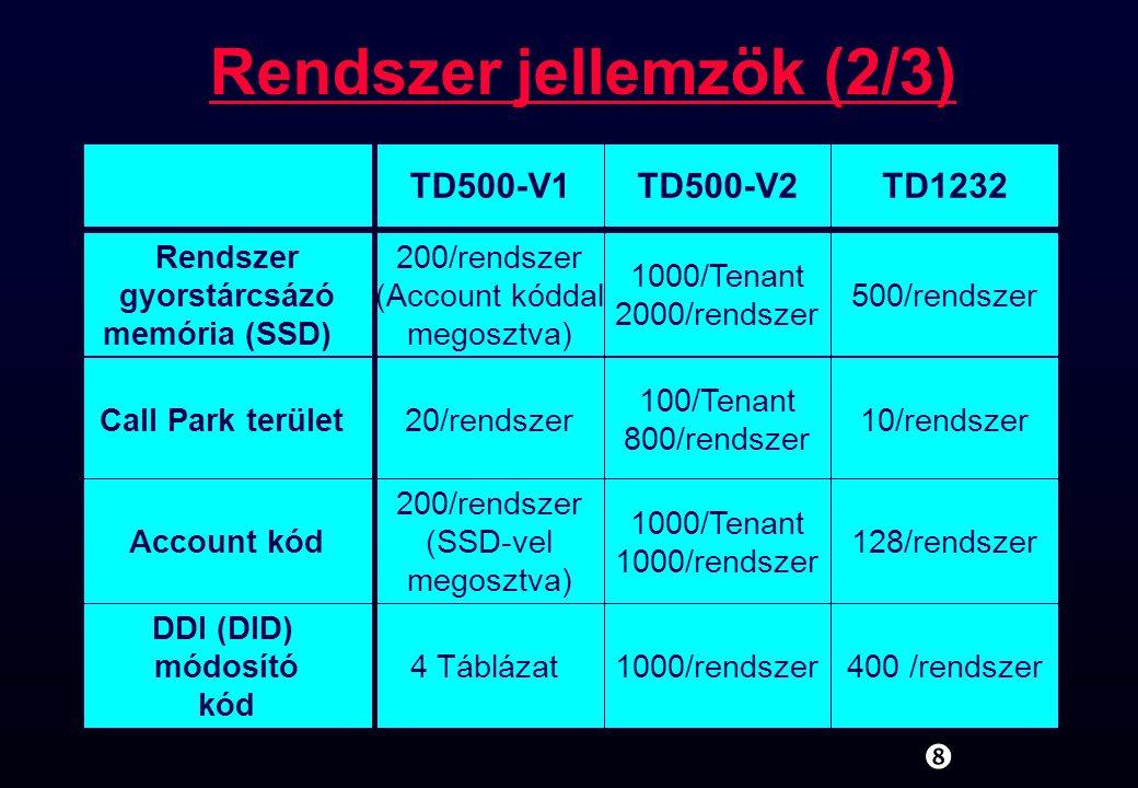 Rendszer jellemzök (3/3) TD500-V1TD500-V2TD1232 Caller ID & Név - 1000/Tenant 2000/rendszer - Class of Service32/rendszer96/rendszer8/rendszer DISA kártya4/rendszer8/rendszer4 üzenet OGM csoport-8/rendszer- DIL 1:N csoport-96/rendszer- Voice Mail 1/rendszer DTMF x 16 8/rendszer D-PT integráció 1/rendszer