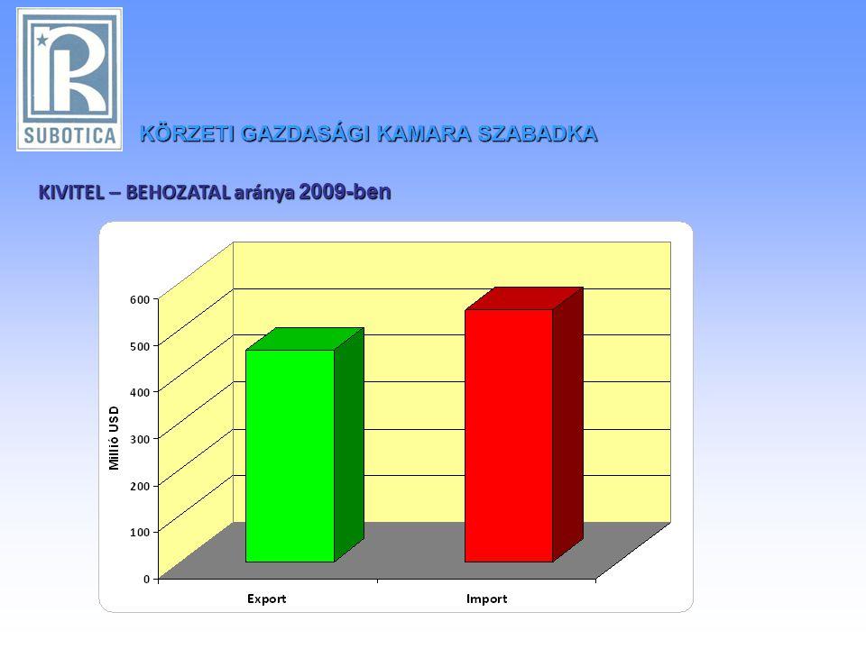KÖRZETIGAZDASÁGI KAMARA SZABADKA KÖRZETI GAZDASÁGI KAMARA SZABADKA KIVITEL – BEHOZATAL aránya 2009-ben