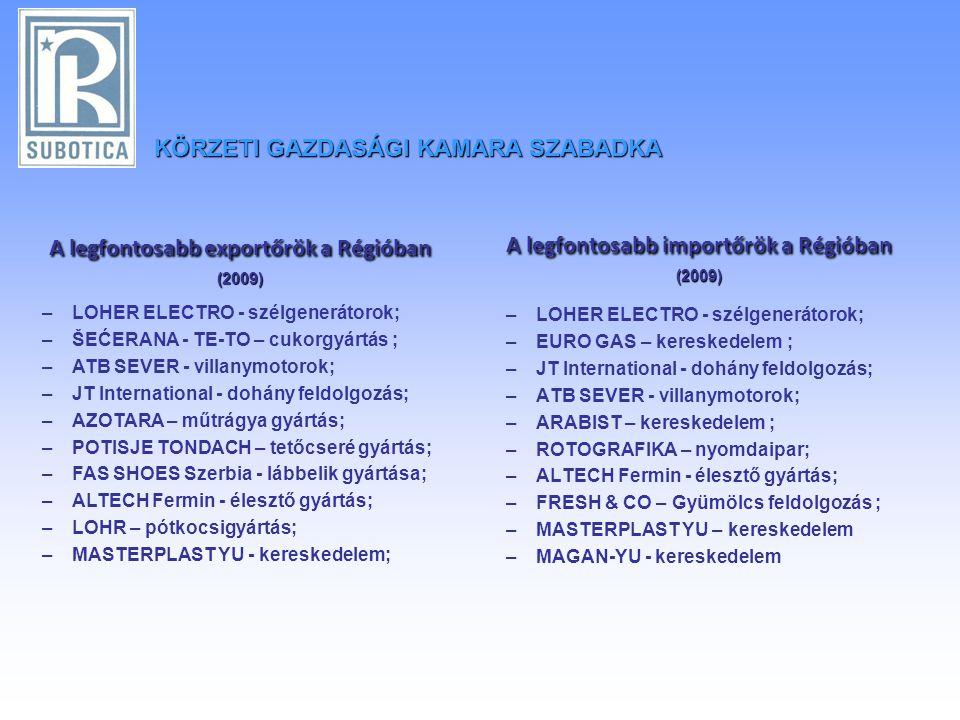 A legfontosabb importőrök a Régióban (2009) –LOHER ELECTRO - szélgenerátorok; –EURO GAS – kereskedelem ; –JT International - dohány feldolgozás; –ATB SEVER - villanymotorok; –ARABIST – kereskedelem ; –ROTOGRAFIKA – nyomdaipar; –ALTECH Fermin - élesztő gyártás; –FRESH & CO – Gyümölcs feldolgozás ; –MASTERPLAST YU – kereskedelem –MAGAN-YU - kereskedelem A legfontosabb exportőrök a Régióban (2009) –LOHER ELECTRO - szélgenerátorok; –ŠEĆERANA - TE-TO – cukorgyártás ; –ATB SEVER - villanymotorok; –JT International - dohány feldolgozás; –AZOTARA – műtrágya gyártás; –POTISJE TONDACH – tetőcseré gyártás; –FAS SHOES Szerbia - lábbelik gyártása; –ALTECH Fermin - élesztő gyártás; –LOHR – pótkocsigyártás; –MASTERPLAST YU - kereskedelem; KÖRZETIGAZDASÁGI KAMARA SZABADKA KÖRZETI GAZDASÁGI KAMARA SZABADKA