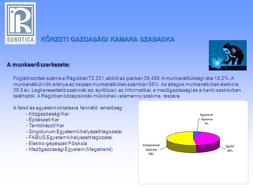 KÖRZETIGAZDASÁGI KAMARA SZABADKA KÖRZETI GAZDASÁGI KAMARA SZABADKA A munkaerő szerkezete: Foglalkozottak száma a Régióban 72.331, ebből az iparban 39.495.