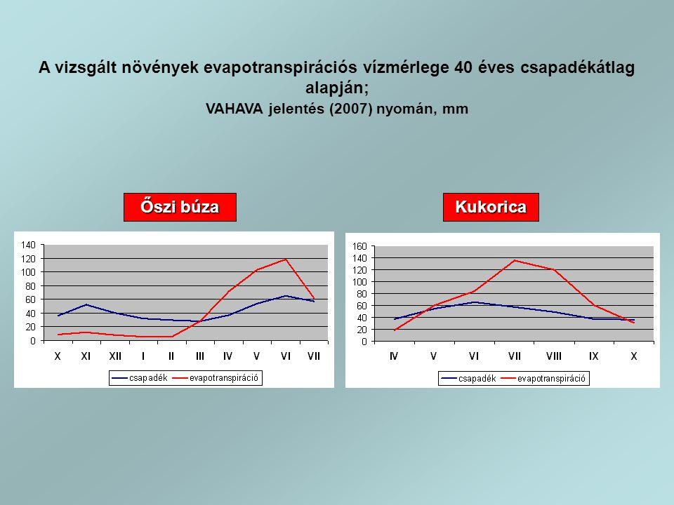 A vizsgált növények evapotranspirációs vízmérlege 40 éves csapadékátlag alapján; VAHAVA jelentés (2007) nyomán, mm Őszi búza Kukorica