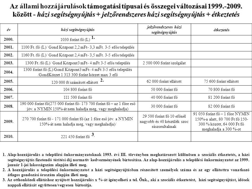 Atámogatási típusai és összegei változásai 1999.-2009.